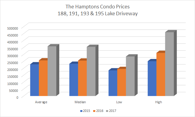 The Hamptons 189, 191, 193 & 195 Lake Driveway Ajax Condo in Durham