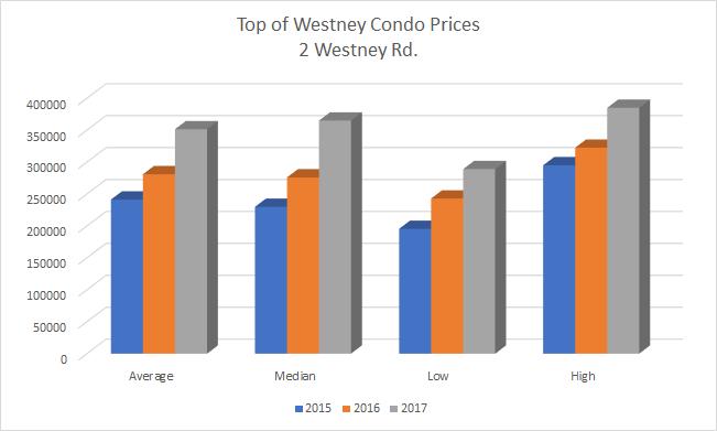 Historical Pricing Top of Westney - 2 Westney Rd Ajax Condo in Durham