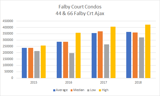 2015 to 2018 Ajax Condo Prices for Falby Court Condos 44 - 66 Falby Crt