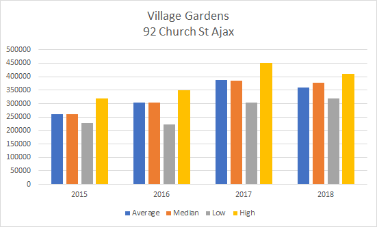 2015 to 2018 Ajax Condo Prices for Village Garden 92 Church St
