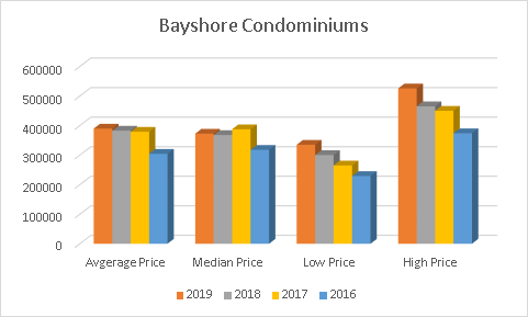 2019 - 2016 Prices For Bayshore Condominiums 1210 Radom St Pickering Condo