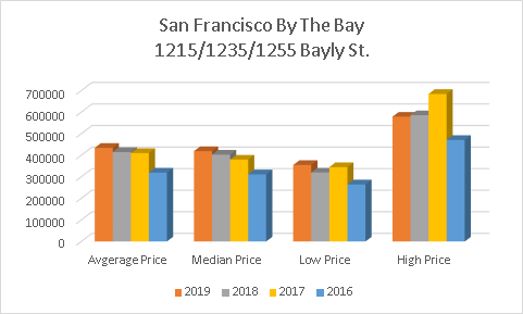 2019 - 2016 Prices San Francisco by the Bay 1215-1235-1255 Bayly St Pickering Condo in Durham