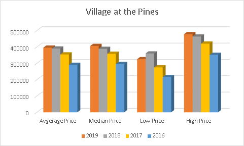 2019 - 2016 Prices Village at the Pines 1525-1535 Diefenbaker Crt 1530-1540 Pickering Pkwy Condo