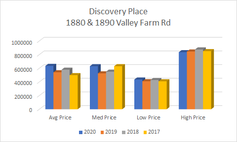 Condo Prices in Discovery Place 1880 & 1890 Valley Farm Rd Pickering Condo