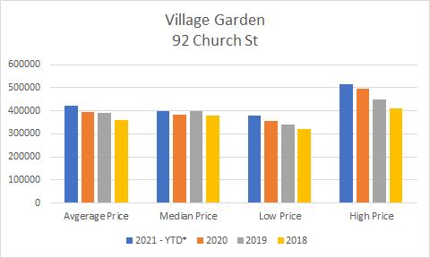 2021 YTD Pricing For Village Garden 92 Church St Ajax Condo in Durham